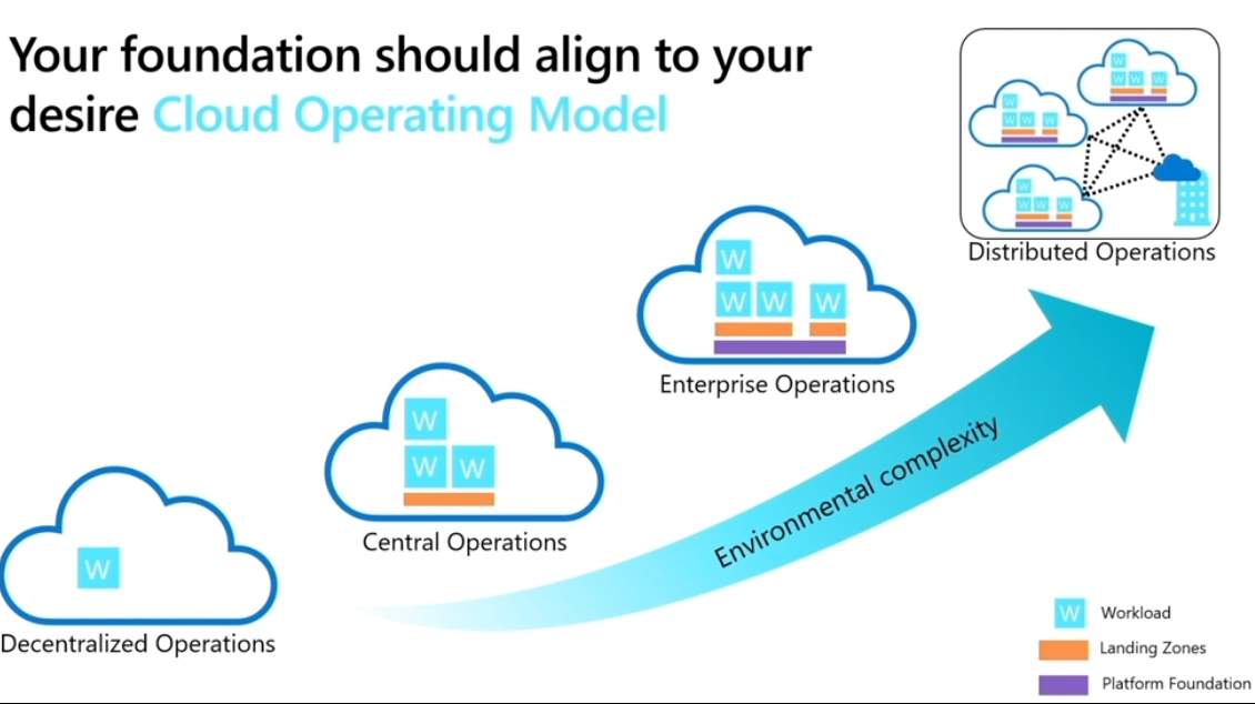 Cloud AdoptionF Framework Operating Models